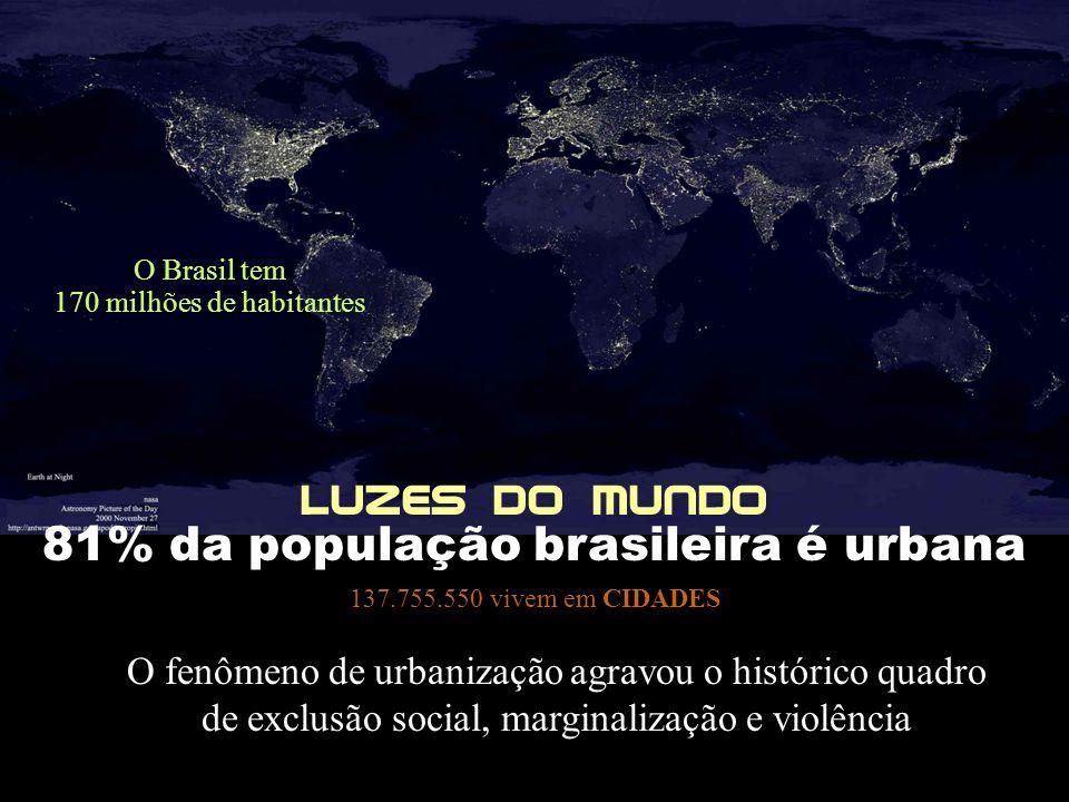 81% da população brasileira é urbana 137.755.550 vivem em CIDADES O fenômeno de urbanização agravou o histórico quadro de exclusão social, marginaliza