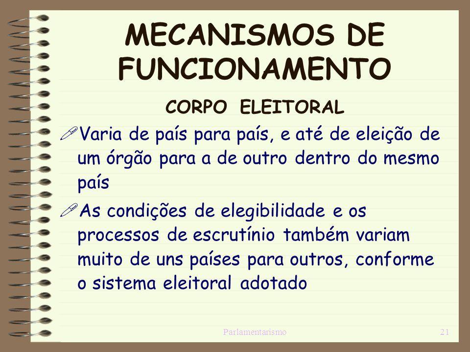 Parlamentarismo21 MECANISMOS DE FUNCIONAMENTO CORPO ELEITORAL Varia de país para país, e até de eleição de um órgão para a de outro dentro do mesmo pa