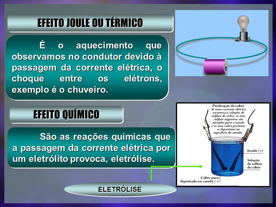 EFEITOS DA CORRENTE ELÉTRICA EFEITO MAGNÉTICO EFEITO MAGNÉTICO Quando a corrente elétrica percorre um condutor, nas proximidades do mesmo aparece um c