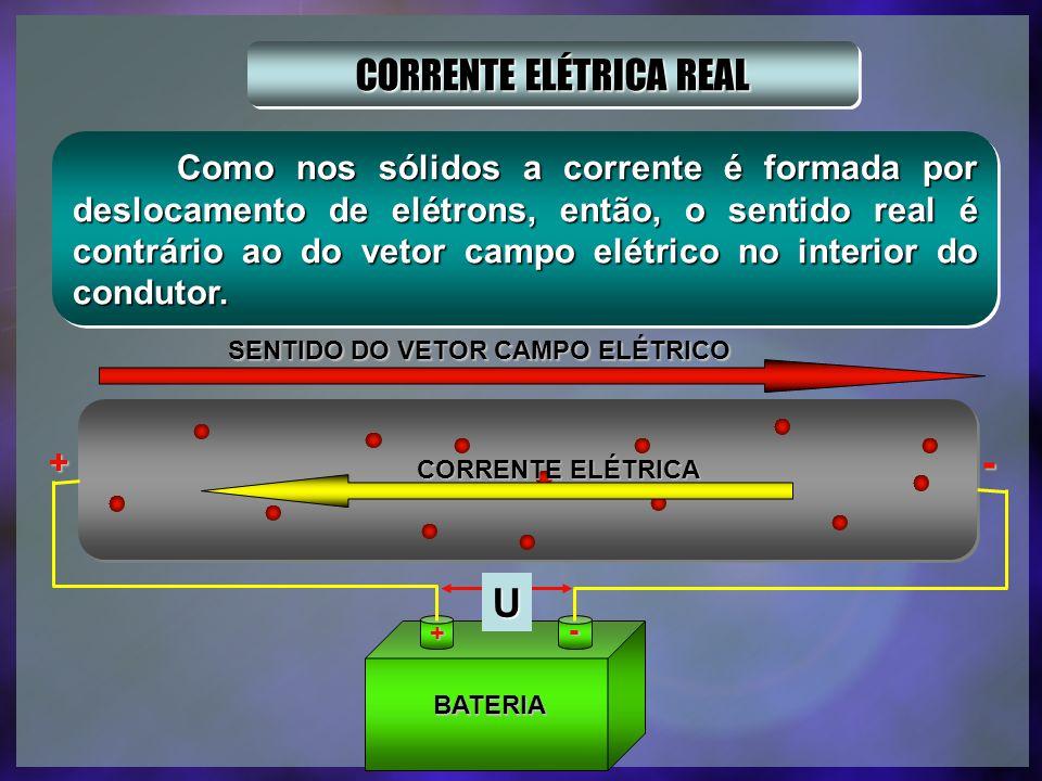 CORRENTE ELÉTRICA É o movimento ordenado de cargas elétricas devido à ação de um campo elétrico estabelecido no interior de um condutor, pela aplicação de uma ddp entre dois pontos do condutor.