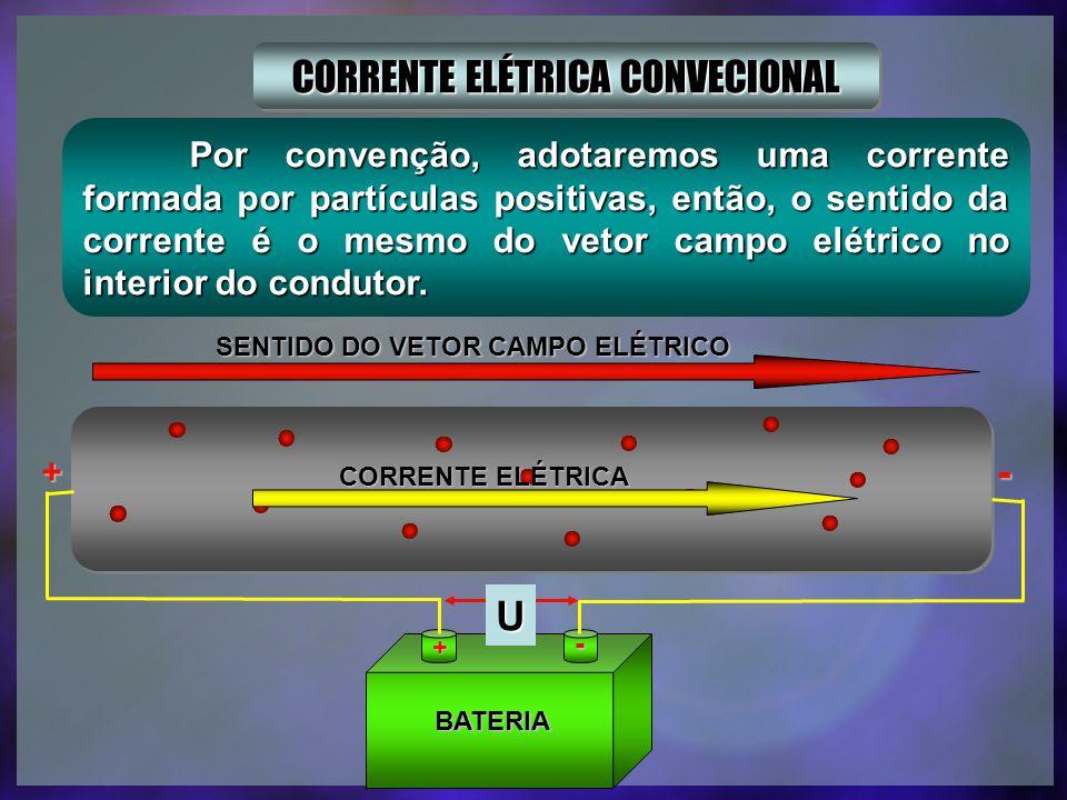 BATERIA + - U + - CORRENTE ELÉTRICA SENTIDO DO VETOR CAMPO ELÉTRICO CORRENTE ELÉTRICA REAL Como nos sólidos a corrente é formada por deslocamento de elétrons, então, o sentido real é contrário ao do vetor campo elétrico no interior do condutor.