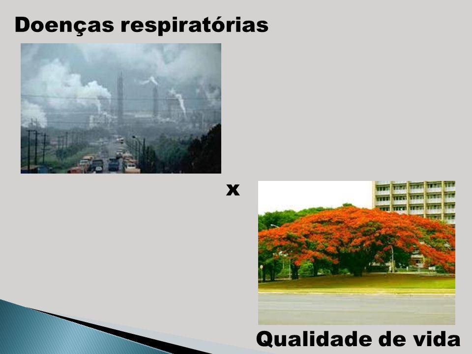 Doenças respiratórias x Qualidade de vida
