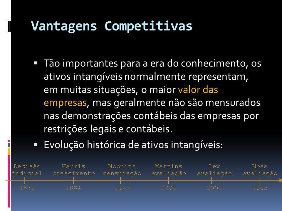 Vantagens Competitivas Tão importantes para a era do conhecimento, os ativos intangíveis normalmente representam, em muitas situações, o maior valor d