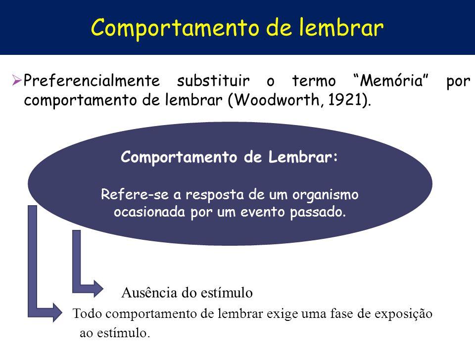 Comportamento de lembrar Preferencialmente substituir o termo Memória por comportamento de lembrar (Woodworth, 1921). Ausência do estímulo Todo compor