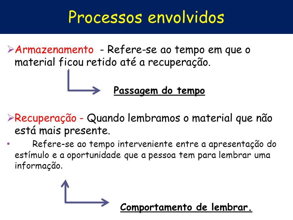 Processos envolvidos Armazenamento - Refere-se ao tempo em que o material ficou retido até a recuperação. Passagem do tempo Recuperação - Quando lembr