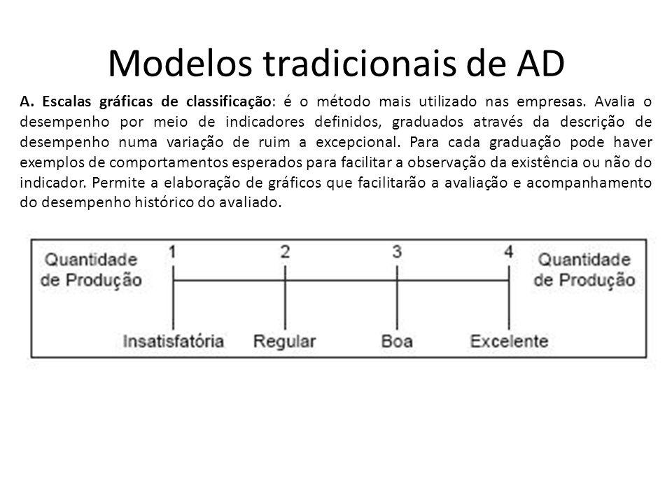 Modelos tradicionais de AD A. Escalas gráficas de classificação: é o método mais utilizado nas empresas. Avalia o desempenho por meio de indicadores d