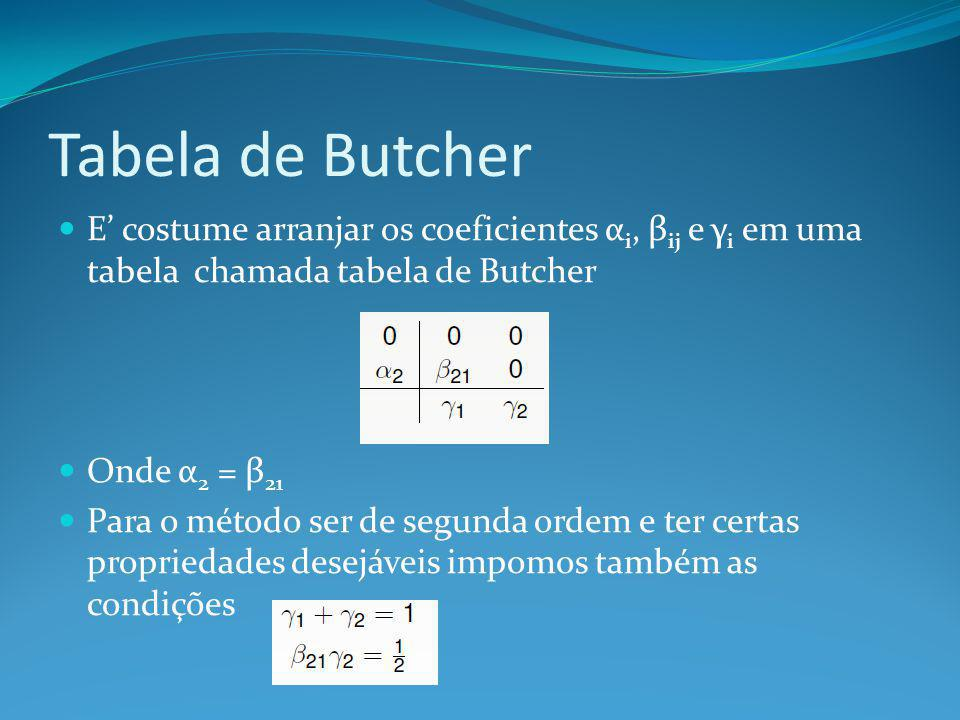 Tabela de Butcher E costume arranjar os coeficientes α i, β ij e γ i em uma tabela chamada tabela de Butcher Onde α 2 = β 21 Para o método ser de segu
