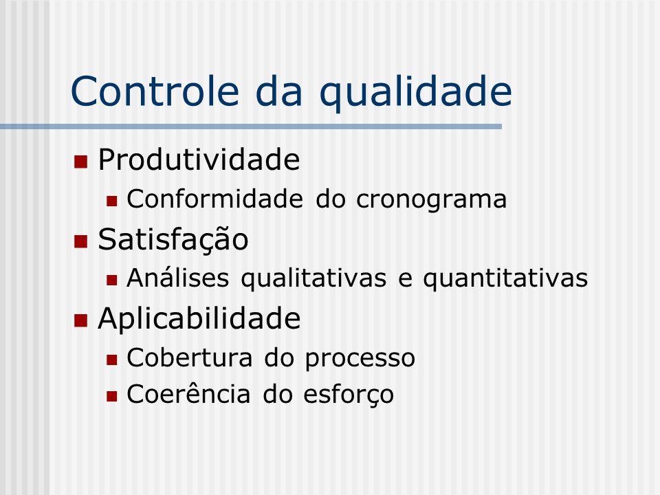 Controle da qualidade Produtividade Conformidade do cronograma Satisfação Análises qualitativas e quantitativas Aplicabilidade Cobertura do processo C