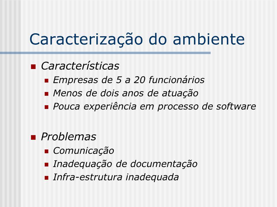 Caracterização do ambiente Características Empresas de 5 a 20 funcionários Menos de dois anos de atuação Pouca experiência em processo de software Pro