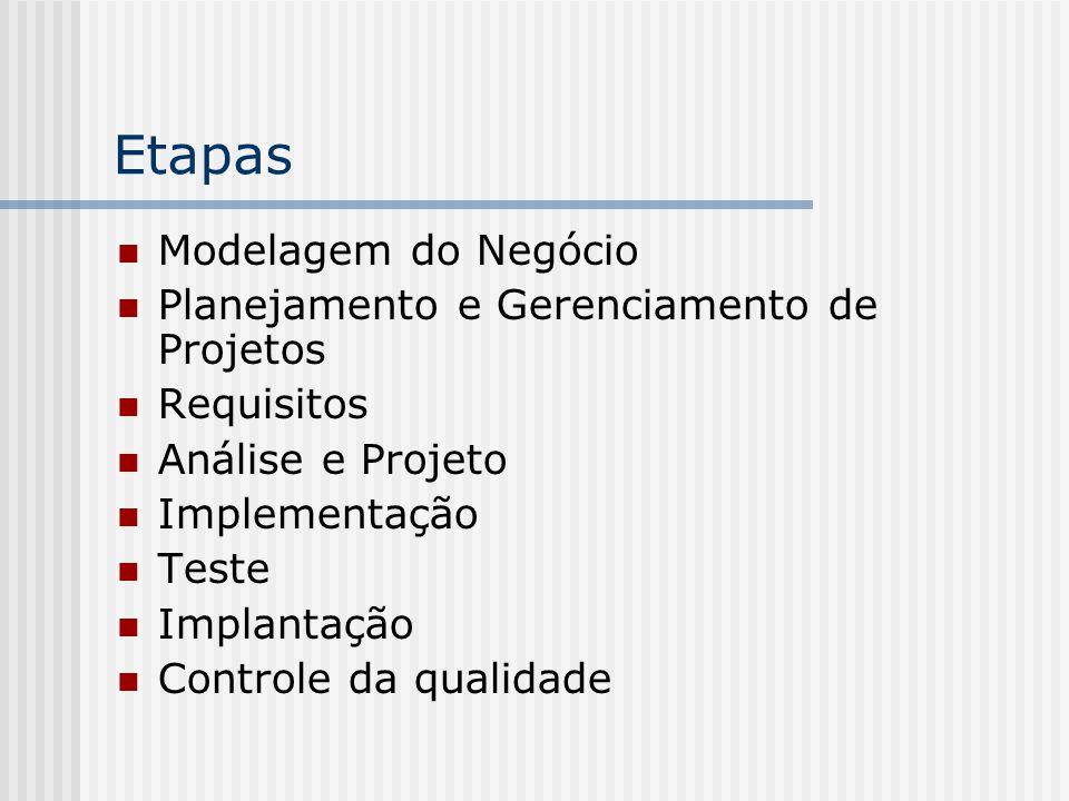 Etapas Modelagem do Negócio Planejamento e Gerenciamento de Projetos Requisitos Análise e Projeto Implementação Teste Implantação Controle da qualidad