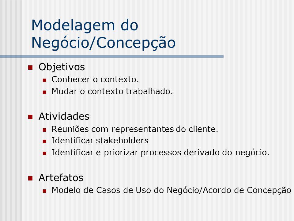 Modelagem do Negócio/Concepção Objetivos Conhecer o contexto. Mudar o contexto trabalhado. Atividades Reuniões com representantes do cliente. Identifi