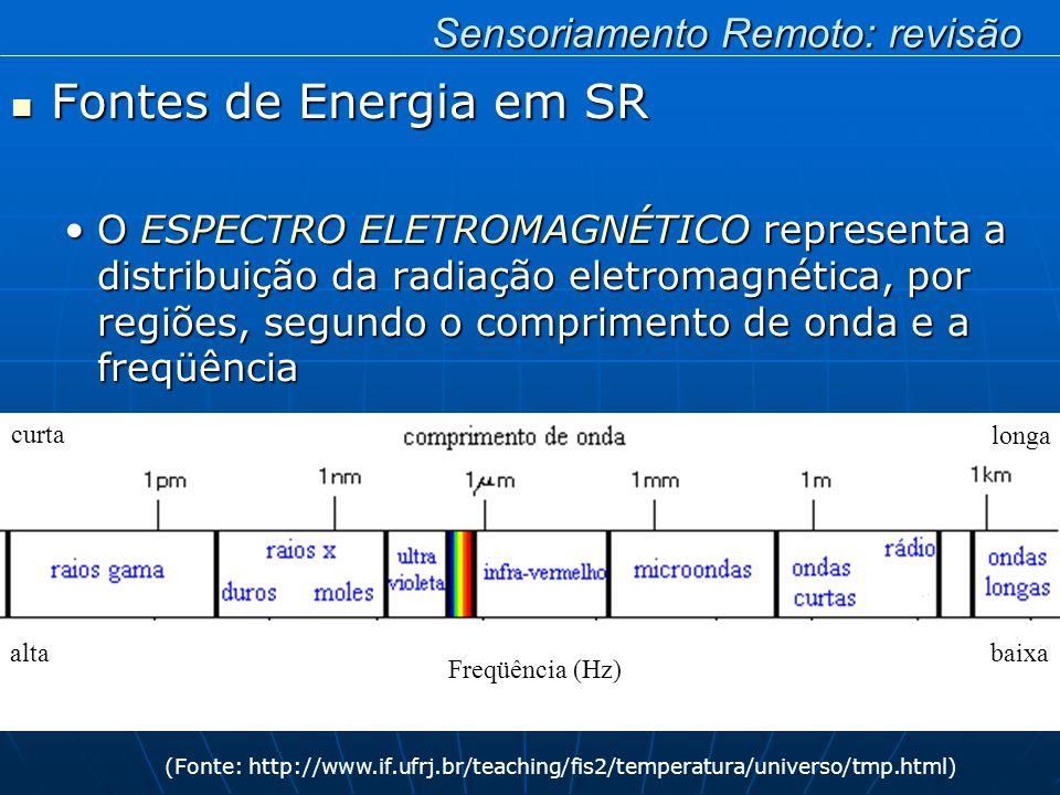 Fontes de Energia em SR Fontes de Energia em SR O ESPECTRO ELETROMAGNÉTICO representa a distribuição da radiação eletromagnética, por regiões, segundo o comprimento de onda e a freqüênciaO ESPECTRO ELETROMAGNÉTICO representa a distribuição da radiação eletromagnética, por regiões, segundo o comprimento de onda e a freqüência (Fonte: http://www.if.ufrj.br/teaching/fis2/temperatura/universo/tmp.html) curta longa alta baixa Freqüência (Hz) Sensoriamento Remoto: revisão