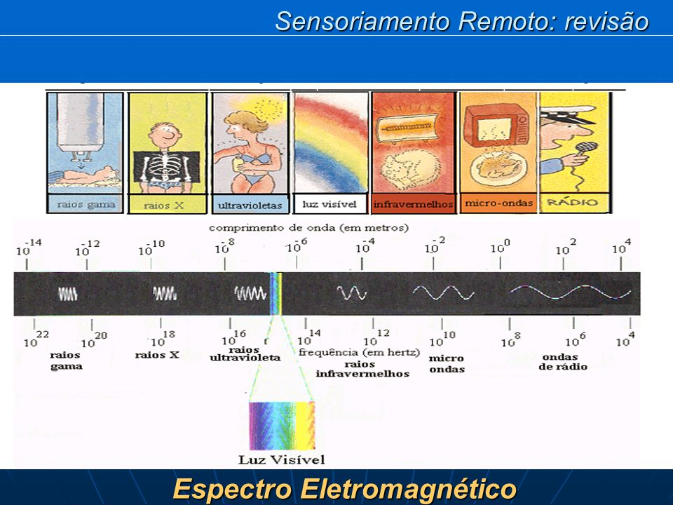 Espectro Eletromagnético Sensoriamento Remoto: revisão