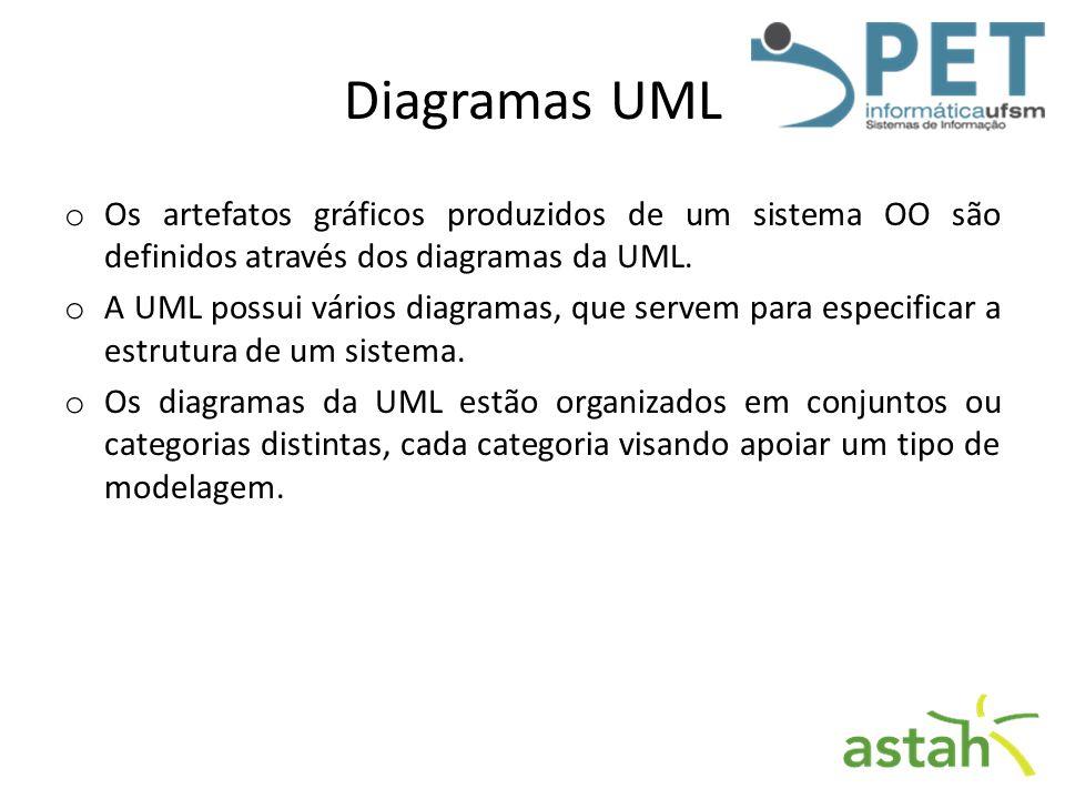 Diagramas UML o Os artefatos gráficos produzidos de um sistema OO são definidos através dos diagramas da UML. o A UML possui vários diagramas, que ser
