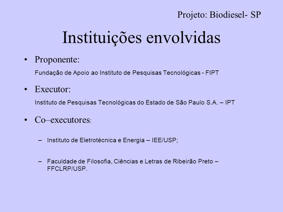 Instituições envolvidas Proponente: Fundação de Apoio ao Instituto de Pesquisas Tecnológicas - FIPT Executor: Instituto de Pesquisas Tecnológicas do E
