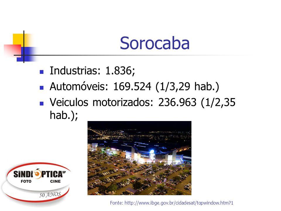 Sorocaba Industrias: 1.836; Automóveis: 169.524 (1/3,29 hab.) Veiculos motorizados: 236.963 (1/2,35 hab.); Fonte: http://www.ibge.gov.br/cidadesat/top