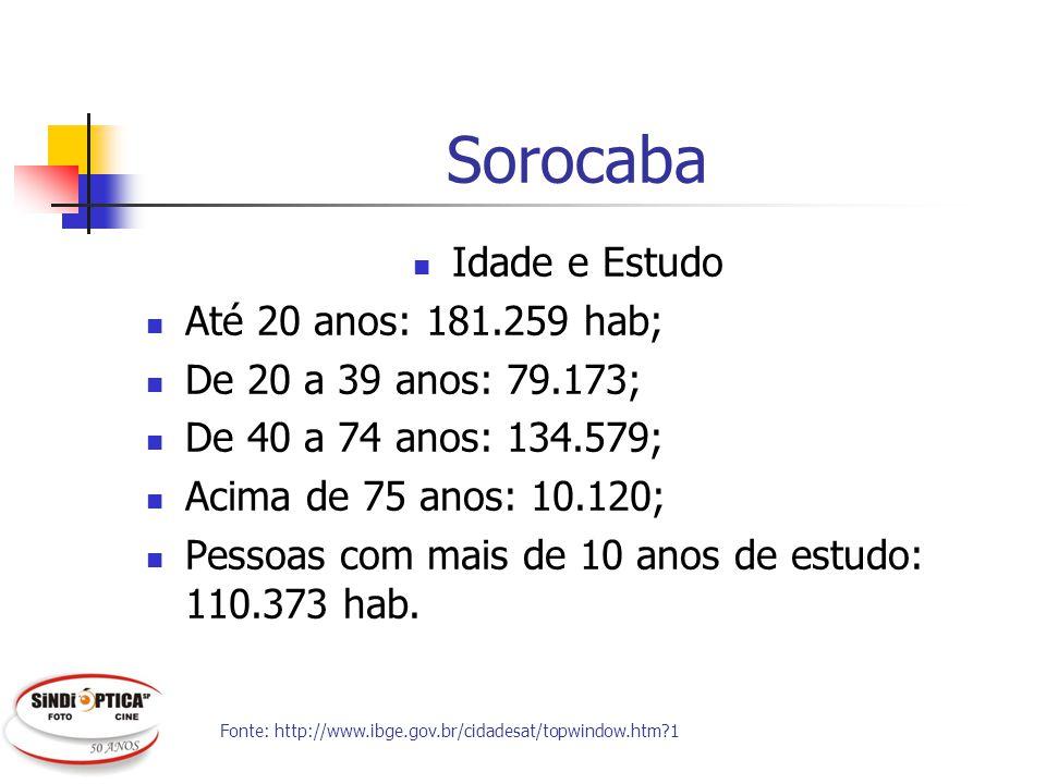 Sorocaba Idade e Estudo Até 20 anos: 181.259 hab; De 20 a 39 anos: 79.173; De 40 a 74 anos: 134.579; Acima de 75 anos: 10.120; Pessoas com mais de 10