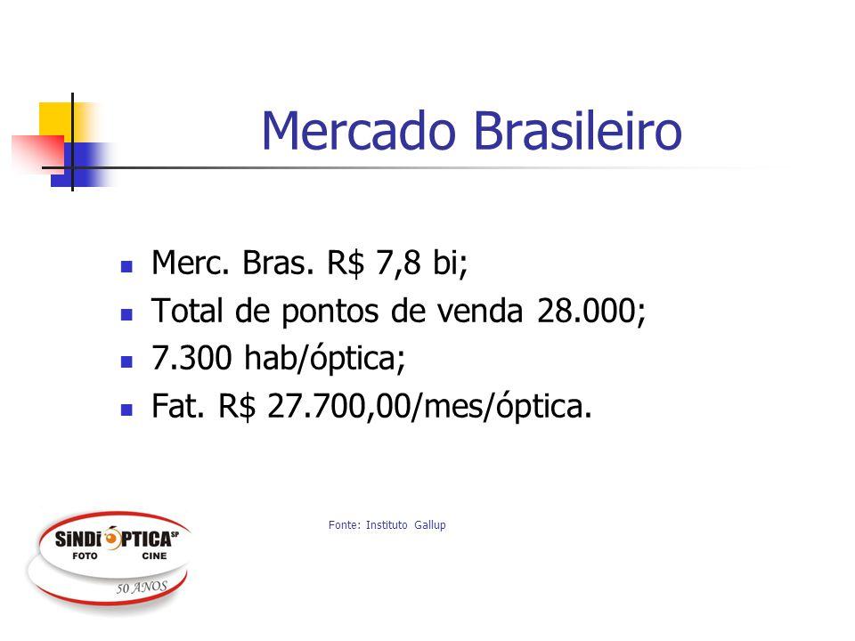 Mercado Brasileiro Merc. Bras. R$ 7,8 bi; Total de pontos de venda 28.000; 7.300 hab/óptica; Fat. R$ 27.700,00/mes/óptica. Fonte: Instituto Gallup