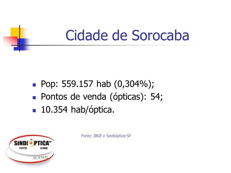Cidade de Sorocaba Pop: 559.157 hab (0,304%); Pontos de venda (ópticas): 54; 10.354 hab/óptica. Fonte: IBGE e Sindióptica-SP