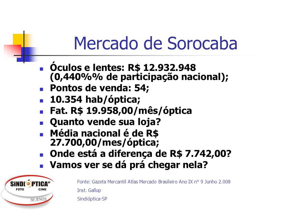 Mercado de Sorocaba Óculos e lentes: R$ 12.932.948 (0,440% de participação nacional); Pontos de venda: 54; 10.354 hab/óptica; Fat. R$ 19.958,00/mês/óp