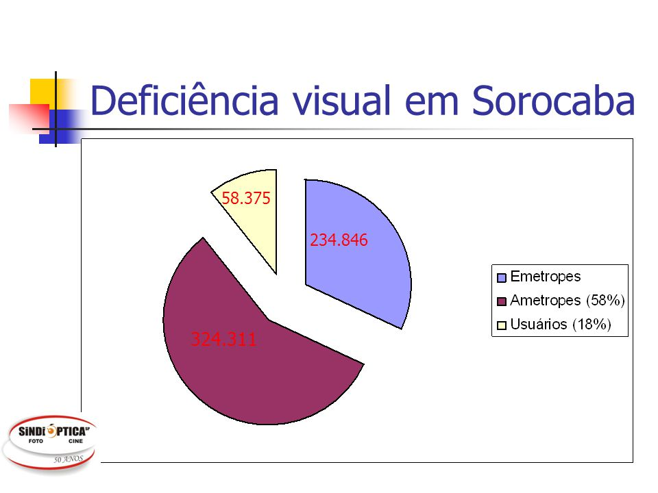 Deficiência visual em Sorocaba 234.846 58.375 324.311