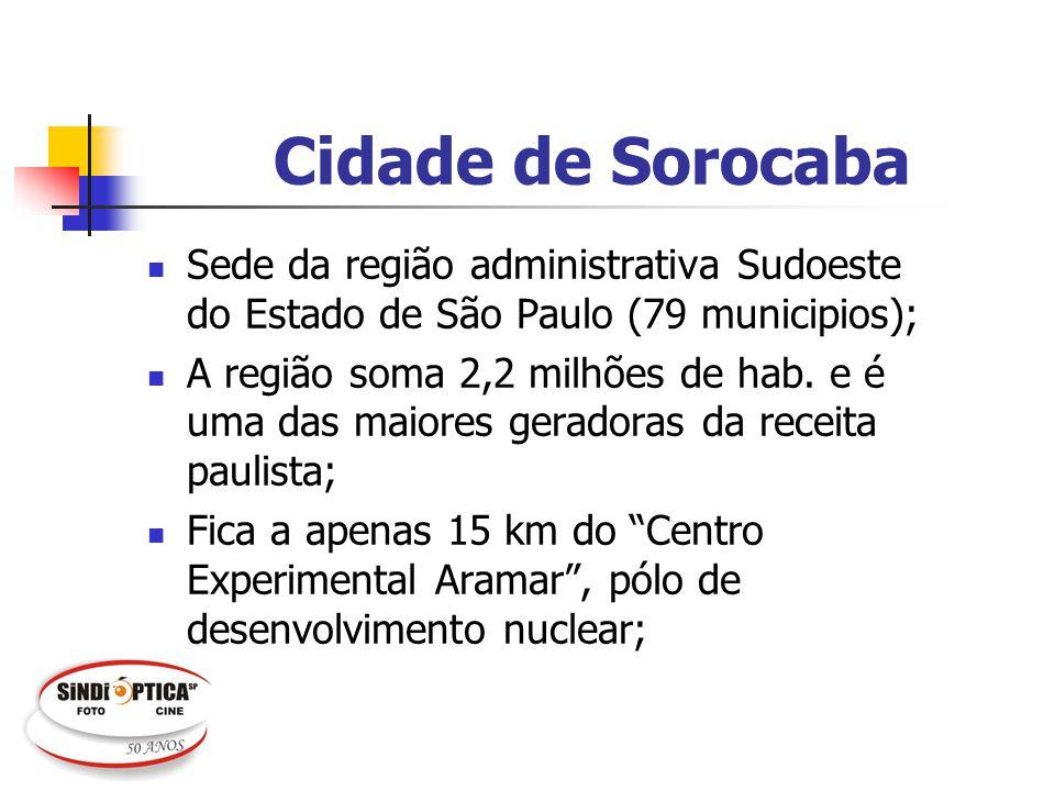 Cidade de Sorocaba Sede da região administrativa Sudoeste do Estado de São Paulo (79 municipios); A região soma 2,2 milhões de hab. e é uma das maiore