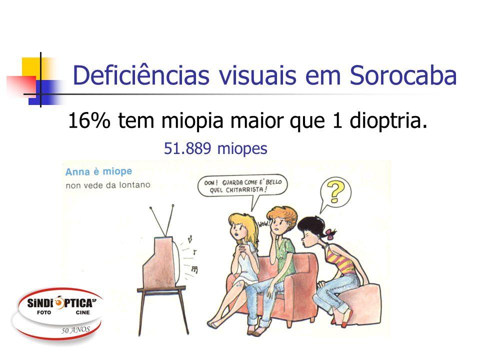 Deficiências visuais em Sorocaba 16% tem miopia maior que 1 dioptria. 51.889 miopes