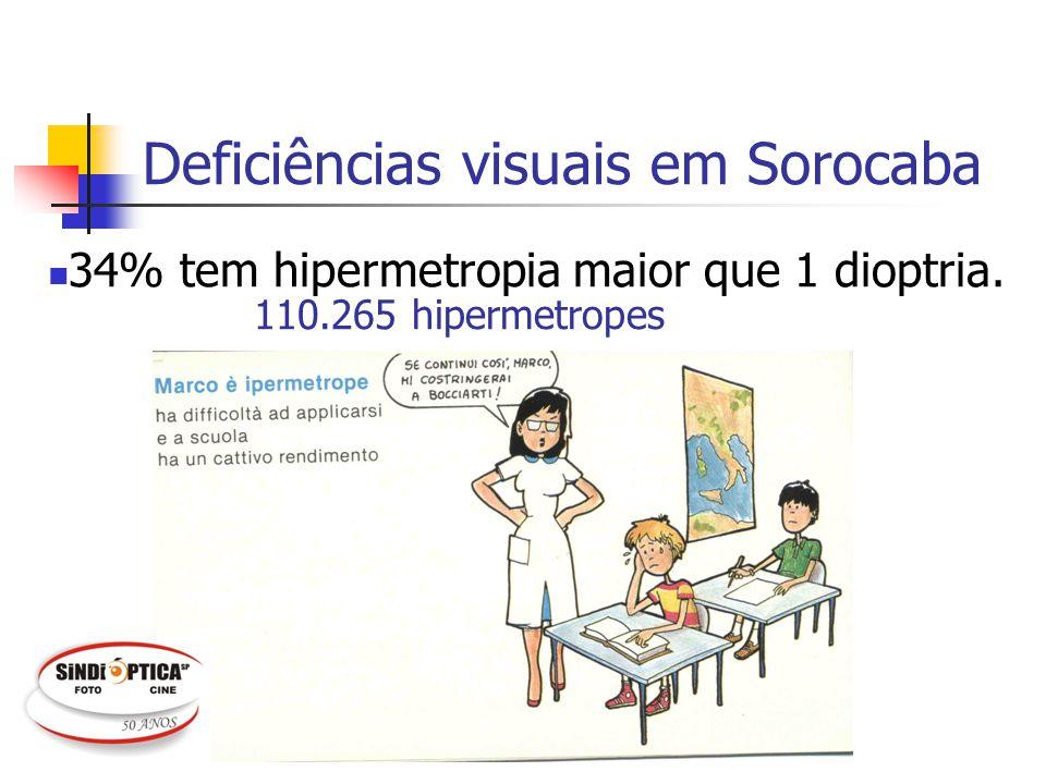 Deficiências visuais em Sorocaba 34% tem hipermetropia maior que 1 dioptria. 110.265 hipermetropes
