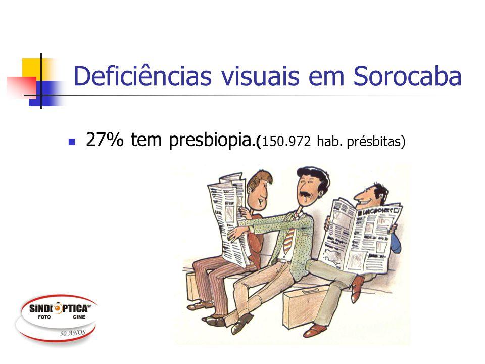 Deficiências visuais em Sorocaba 27% tem presbiopia.(150.972 hab. présbitas)