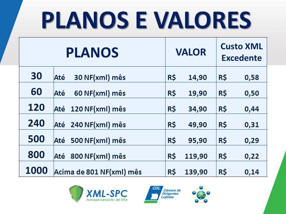 PLANOS VALOR Custo XML Excedente 30 Até 30 NF(xml) mês R$ 14,90 R$ 0,58 60 Até 60 NF(xml) mês R$ 19,90 R$ 0,50 120 Até 120 NF(xml) mês R$ 34,90 R$ 0,4