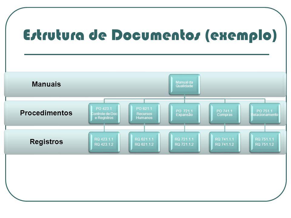 Procedimentos Manuais Manual da Qualidade PO 423.1 Controle de Doc e Registros RQ 423.1.1 RQ 423.1.2 PO 621.1 Recursos Humanos RQ 621.1.1 RQ 621.1.2 P