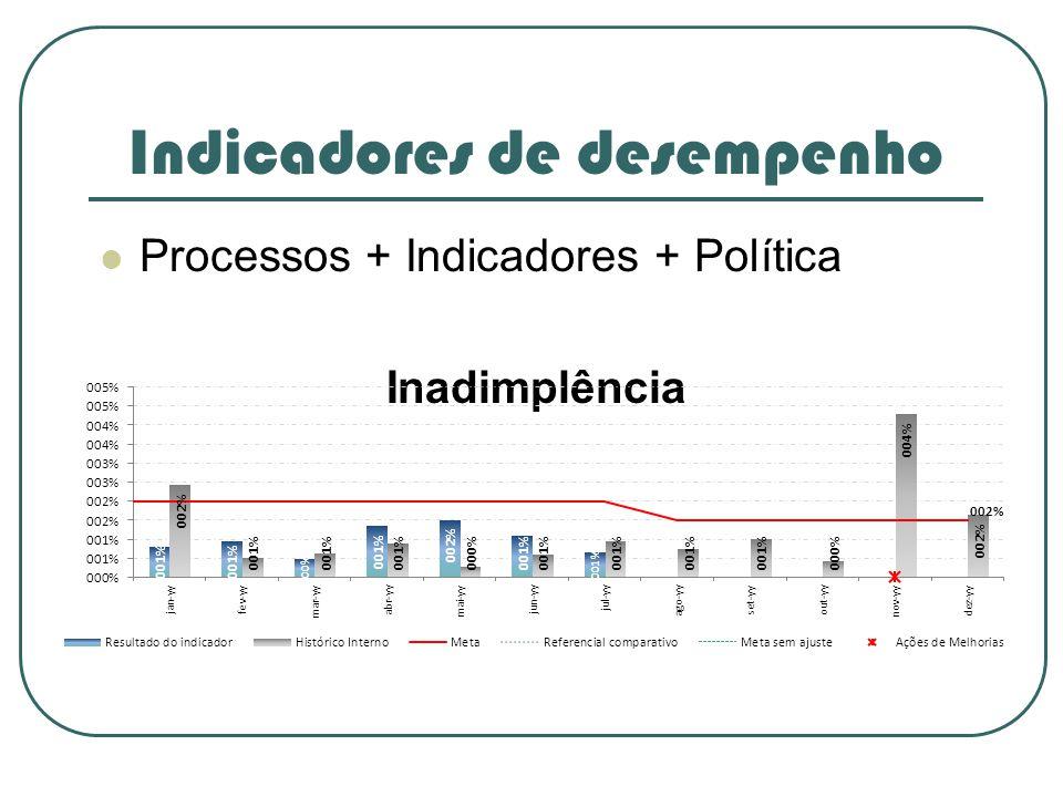 Indicadores de desempenho Processos + Indicadores + Política Inadimplência