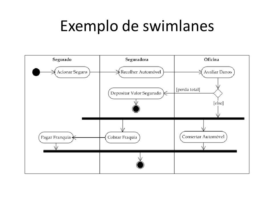 Exemplo de swimlanes