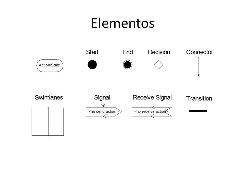 Fluxo de controle sequencial Um estado em um diagrama de atividade pode ser: – um estado atividade leva um certo tempo para ser finalizado.