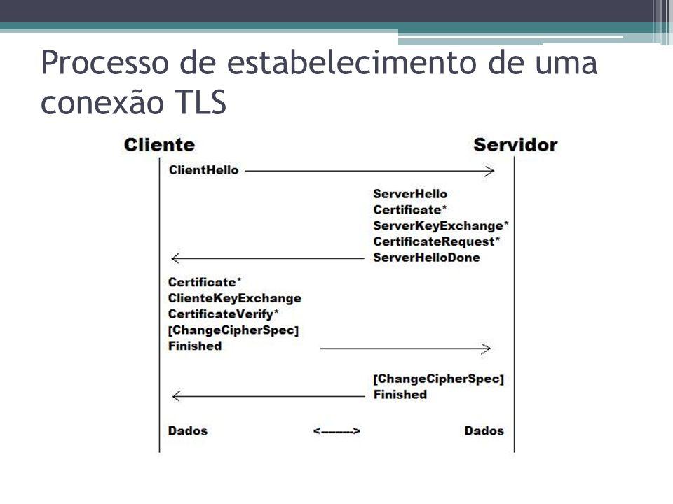 Processo de estabelecimento de uma conexão TLS