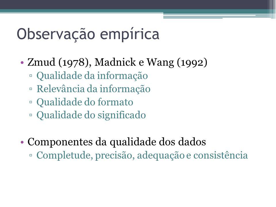 Observação empírica Zmud (1978), Madnick e Wang (1992) Qualidade da informação Relevância da informação Qualidade do formato Qualidade do significado