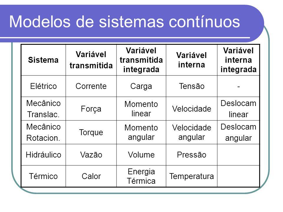 Modelos de sistemas contínuos Sistema Variável transmitida Variável transmitida integrada Variável interna Variável interna integrada ElétricoCorrente