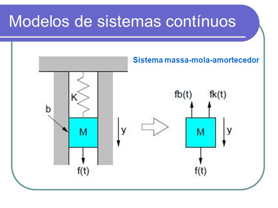 Modelos de sistemas contínuos Sistema massa-mola-amortecedor