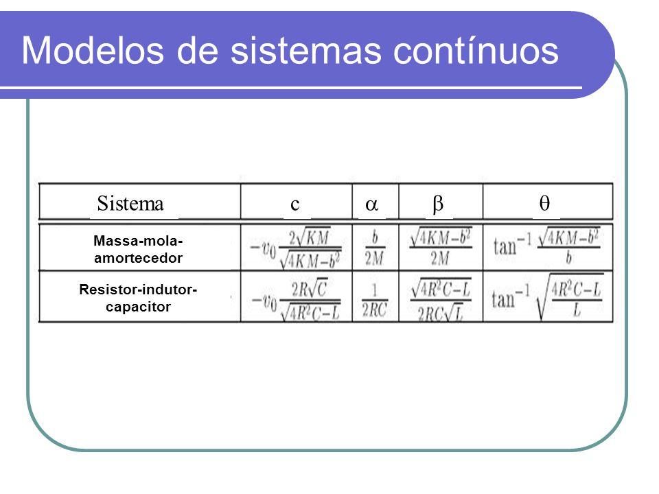 Modelos de sistemas contínuos c Sistema Massa-mola- amortecedor Resistor-indutor- capacitor