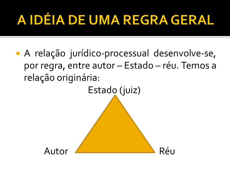 A relação jurídico-processual desenvolve-se, por regra, entre autor – Estado – réu. Temos a relação originária: Estado (juiz) Autor Réu