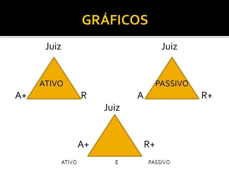 Juiz Juiz ATIVO PASSIVO A+R A R+ Juiz A+ R+ ATIVO E PASSIVO