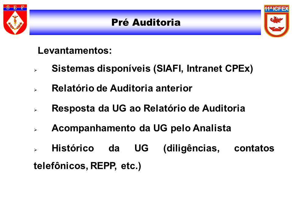 Pré Auditoria Levantamentos: Sistemas disponíveis (SIAFI, Intranet CPEx) Relatório de Auditoria anterior Resposta da UG ao Relatório de Auditoria Acom