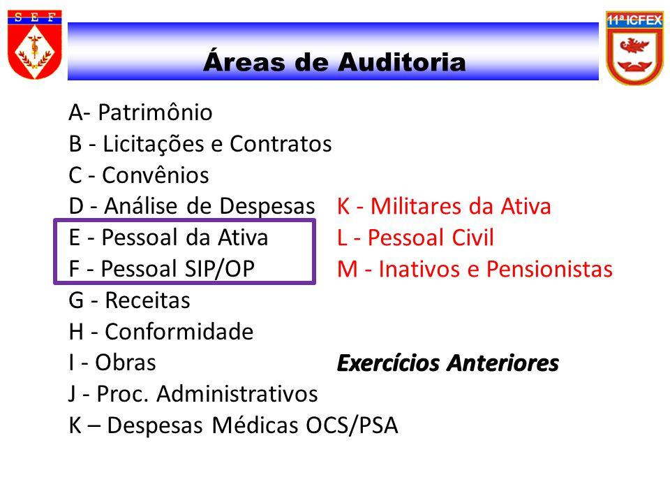 Áreas de Auditoria Exercícios Anteriores K - Militares da Ativa L - Pessoal Civil M - Inativos e Pensionistas Exercícios Anteriores A- Patrimônio B -