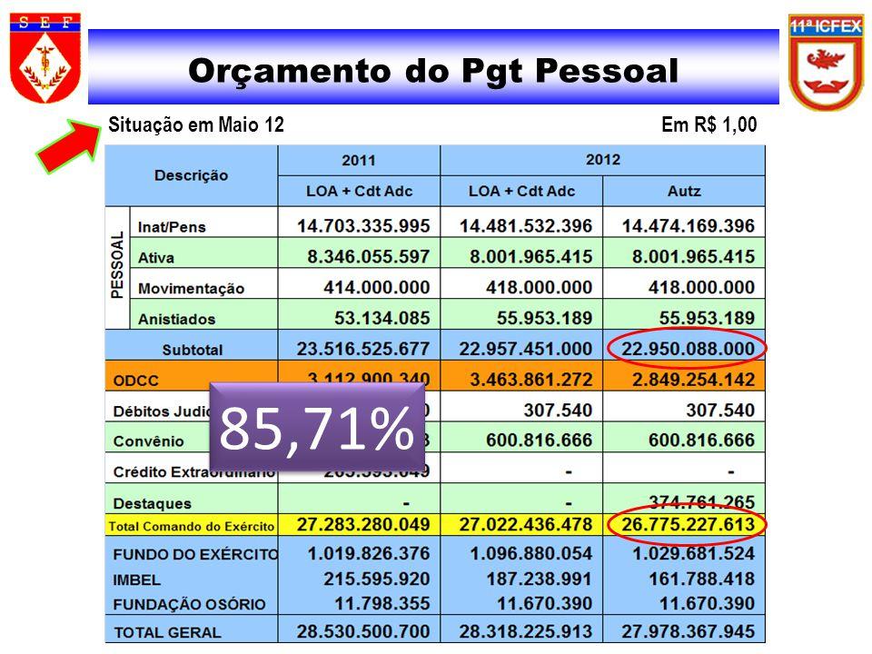 SIAFI Orçamento do Pgt Pessoal Situação em Maio 12 Em R$ 1,00 85,71%
