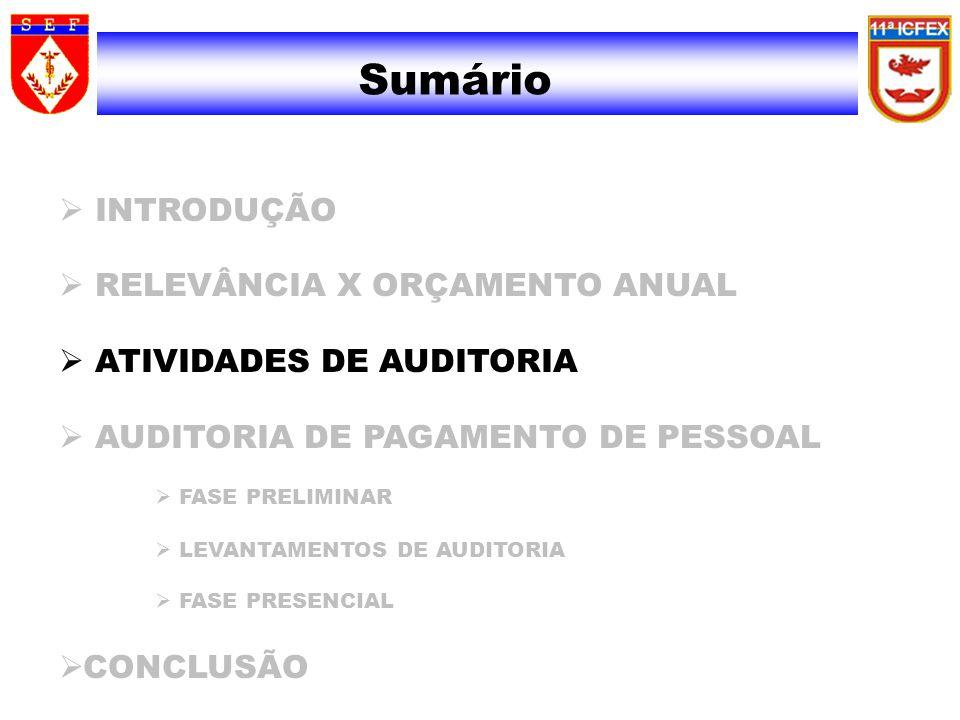 Papéis de Trabalho Segundo a IN 01/01-SFC, os Papéis de Trabalho de Execução têm como finalidades: I.