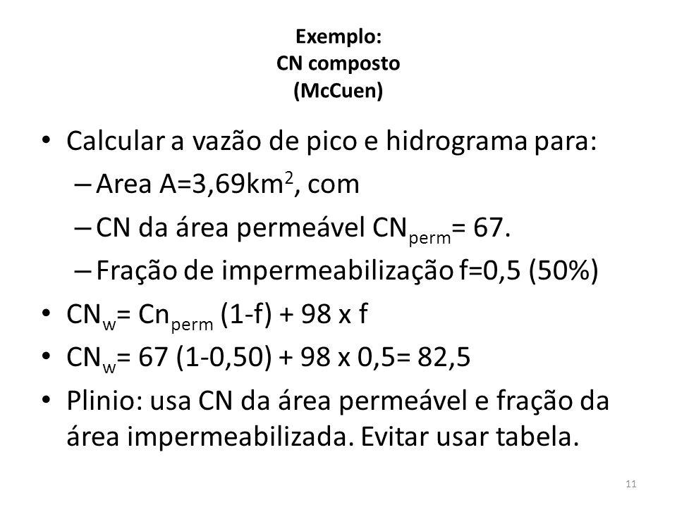 Exemplo: CN composto (McCuen) Calcular a vazão de pico e hidrograma para: – Area A=3,69km 2, com – CN da área permeável CN perm = 67. – Fração de impe
