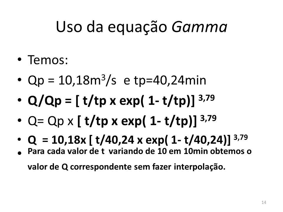 Uso da equação Gamma Temos: Qp = 10,18m 3 /s e tp=40,24min Q/Qp = [ t/tp x exp( 1- t/tp)] 3,79 Q= Qp x [ t/tp x exp( 1- t/tp)] 3,79 Q = 10,18x [ t/40,