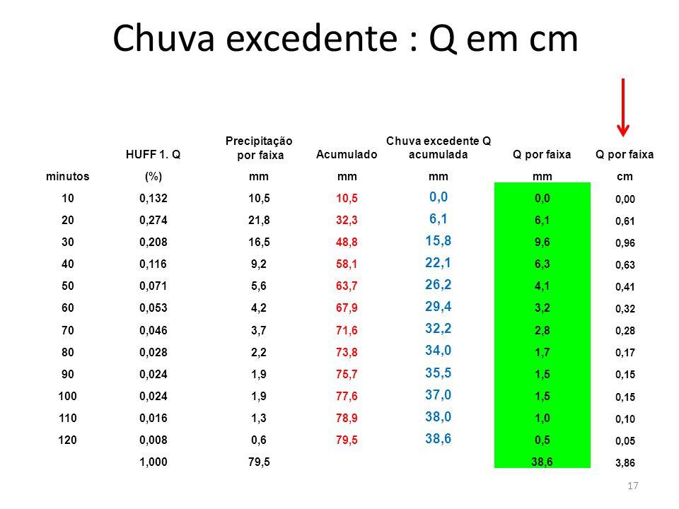 Chuva excedente : Q em cm 17 HUFF 1. Q Precipitação por faixaAcumulado Chuva excedente Q acumuladaQ por faixa minutos(%)mm cm 100,13210,5 0,0 0,00 200