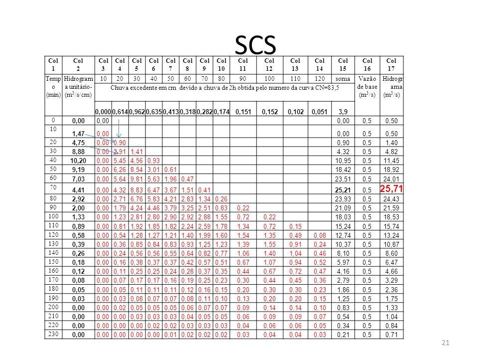 SCS Col 1 Col 2 Col 3 Col 4 Col 5 Col 6 Col 7 Col 8 Col 9 Col 10 Col 11 Col 12 Col 13 Col 14 Col 15 Col 16 Col 17 Temp o (min) Hidrogram a unitário- (