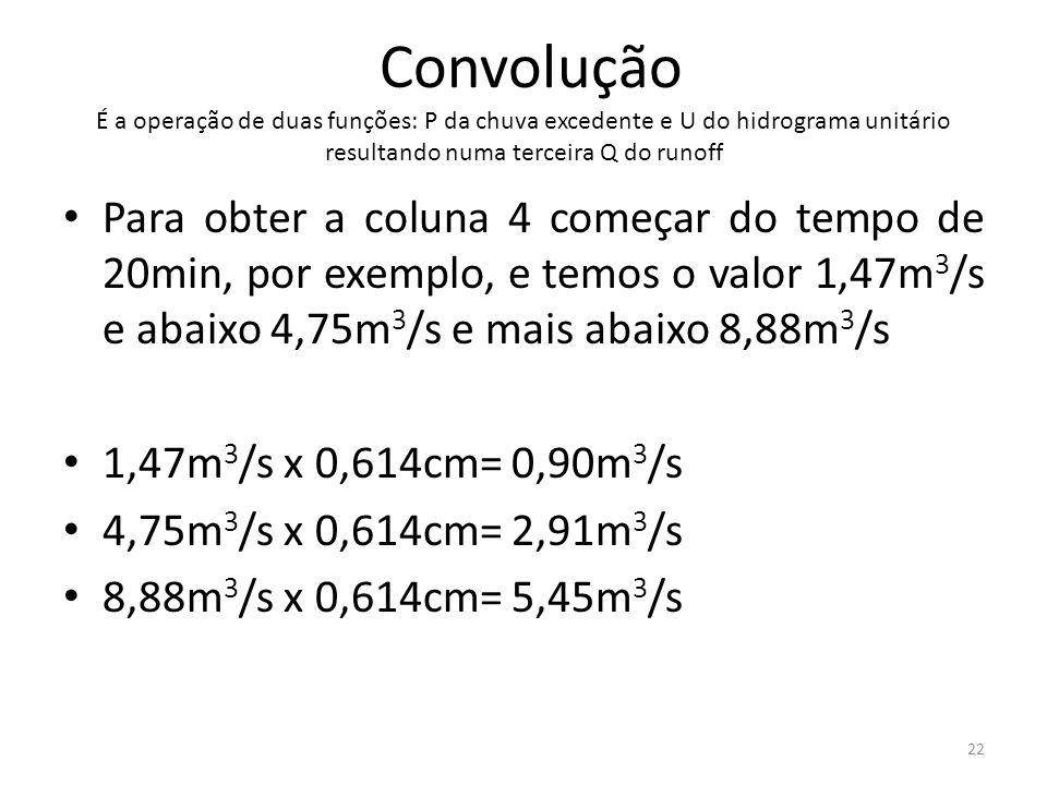 Convolução É a operação de duas funções: P da chuva excedente e U do hidrograma unitário resultando numa terceira Q do runoff Para obter a coluna 4 co